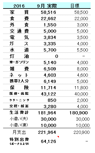 2016-9kakeibo